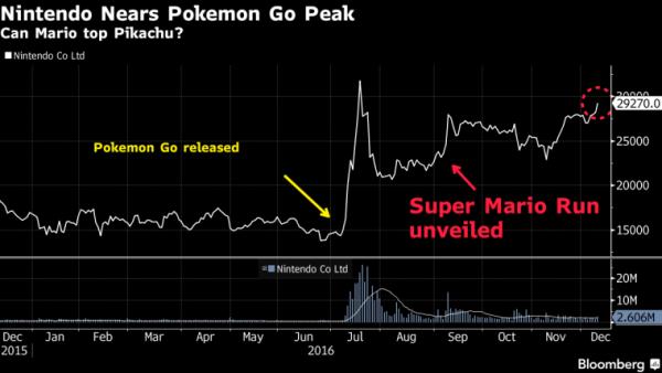 Nintendo mostra un po di Super Mario Run e le azioni impennano super mario run stock 600x338