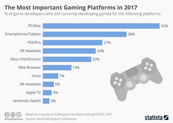 Nintendo Switch: un sondaggio rivelerebbe che pochi sviluppatori sono a lavoro sulla console sd